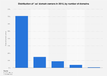 Distribution of '.se' domain owners 2015, by number of domains