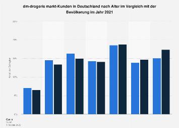 Umfrage in Deutschland zum Alter der Kunden von dm-drogerie markt 2018