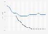 Durchschnittliche Therapiekosten von Generika innerhalb der GKV bis 2016