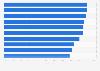 Biens de consommation : taux de pénétration des grands groupes en France 2013