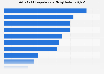 Umfrage zu den täglich genutzten Nachrichtenquellen in Deutschland 2016