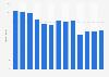 Revenue of Bonnier AB 2008-2018