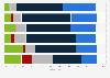 Umfrage zur Verständlichkeit der Berichterstattung der Medien in Deutschland 2016