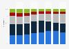 Kering : distribution du chiffre d'affaires réalisé par région géographique 2015-2017