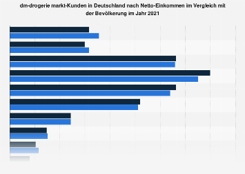 Umfrage in Deutschland zum Netto-Einkommen der dm-drogerie markt-Kunden 2018