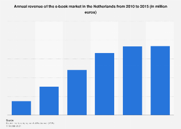 Annual revenue of e-books in the Netherlands from 2010 - 2015