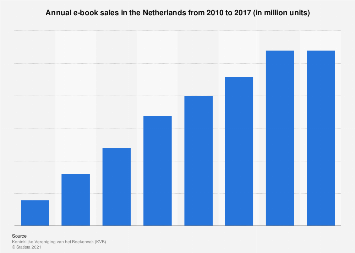 Annual e-book sales in the Netherlands from 2010-2017