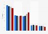 Distribution du chiffre d'affaires de Saint Laurent par region 2015-2017