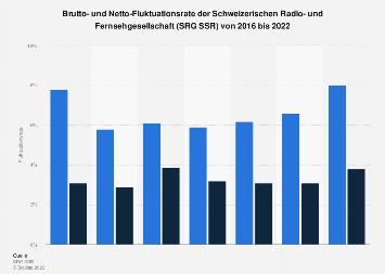 Fluktuationsrate der SRG SSR bis 2017