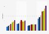 Nombre de magasins gérés en propre de la marque Saint Laurent par région 2015-2017