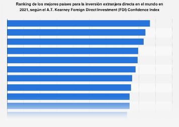 IED: ranking de países para invertir según el AT. Kearney FDI Confidence Index  2017