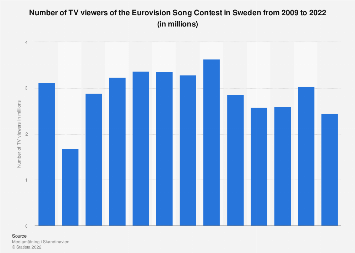 TV viewers of the Eurovision Song Contest in Sweden 2009-2019