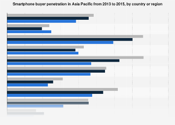Asia Pacific smartphone buyer penetration 2013-2015, by country