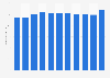 Umsatz der Burkhalter Gruppe bis 2018