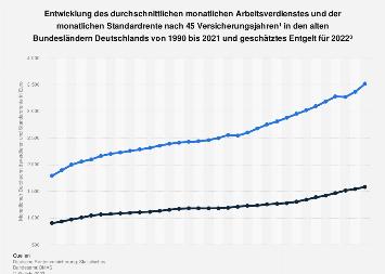 Entwicklung der Verdienste und der Renten in Westdeutschland bis 2017