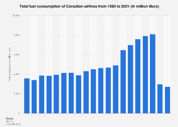 Canadian airlines - fuel consumption 1990-2016