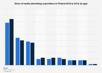 Expenditure shares of media advertising in Finland in 2014-2017, by type