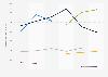 Natixis: résultat avant impôt 2014-2018, selon le secteur d'activité