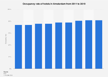 Hotel occupancy rate in Amsterdam 2011-2019
