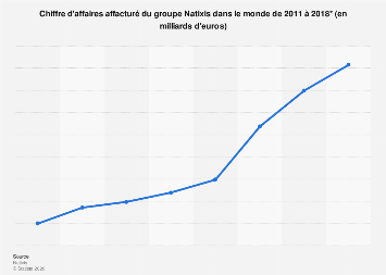 Natixis  : chiffre d'affaires affacturé du groupe 2011-2017
