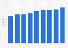 Revenue per available hotel room in Berlin 2011-2019