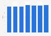 Hotel occupancy rate in Brussels 2011-2017