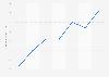 Natixis: résultat net par action du groupe 2013-2018