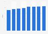 Hotel occupancy rate in Dublin 2011-2018