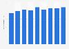 Revenue per available hotel room in Frankfurt 2011-2019