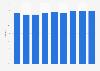 Hotel occupancy rate in Geneva 2011-2019