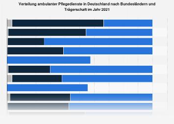 Verteilung ambulanter Pflegedienste nach Bundesländern und Trägerschaft 2013