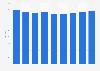 Revenue per available hotel room in Geneva 2011-2019