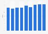 Hotel occupancy rate in Milan 2011-2019