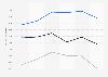Natixis: valeur des fonds propres 2014-2018, par type de fonds