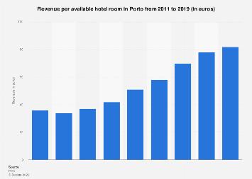 Revenue per available hotel room in Porto 2011-2019