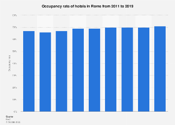 Hotel occupancy rate in Rome 2011-2019