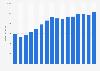 Umsatz von Wincor Nixdorf weltweit bis 2016