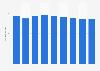 Average daily hotel rates in Zurich 2011-2019