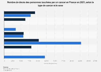 Personnes touchées par un cancer  en France 2015, par type et sexe