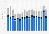 Importwert von Spargel in Deutschland bis 2018