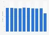 Norway: Information sector employment figures 2009-2015