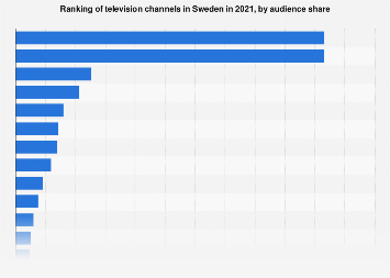 TV channels in Sweden 2018, by audience share