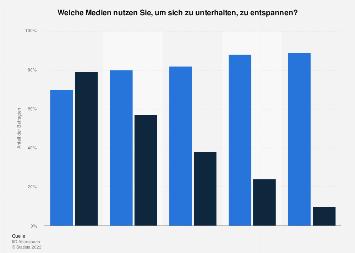 Umfrage zur Fernseh- und Internetnutzung zur Unterhaltung nach Altersgruppen 2016