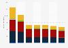 Émissions de CO dans l'air par secteur en France 2005-2014