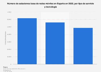 Redes móviles: estaciones base por servicio y tecnología España 2017