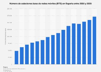 Redes móviles: número de estaciones base España 2005-2017