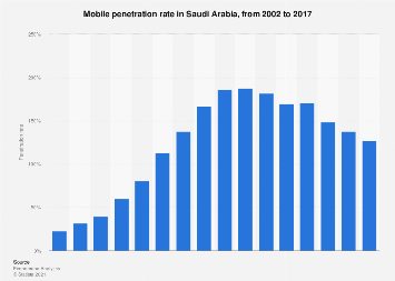 Mobile penetration rate in Saudi Arabia 2002-2017