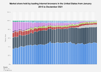U.S. market share held by internet browsers 2015-2017