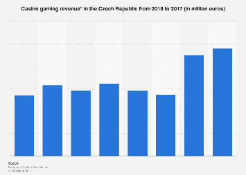Revenue of casino gaming in the Czech Republic from 2010 to 2017
