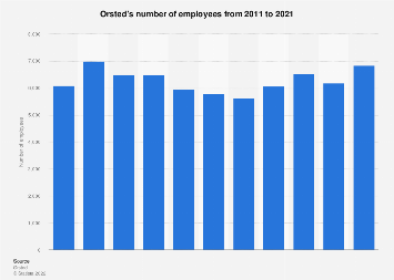 Orsted - FTE employees 2018 | Statista
